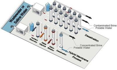 Chế tạo thành công màng xử lý nước thải hiệu quả và thu hồi tài nguyên quý giá
